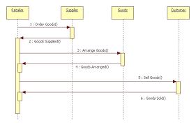 uml diagrams for retail store management   programs and notes for mcauml diagrams for retail store management