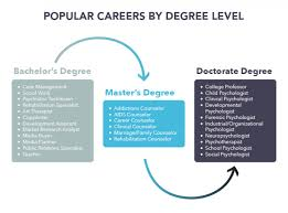college degree infographics ly popular psychology careers infographic