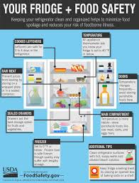 steps to a clean and safe fridge for people net cooking for groups infographic