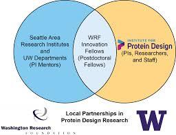 wrf innovation fellows program   institute for protein designwrf venn diagram