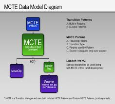 mcte data model diagram