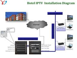 hospitality solution    profitable asset     hotel iptv installation diagram hotel    s data network