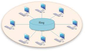 network topology diagrams  free examples  templates  software downloadring topology