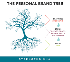the key to your personal brand strengths dna the personal brand tree the roots are your dna the truck is the foundation