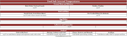 food safety archives restaurant supply restaurant equipment blog food safety temperatures