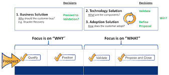 the three types of solutions which one do you use to market and 3 types of solutions mapped to the s process