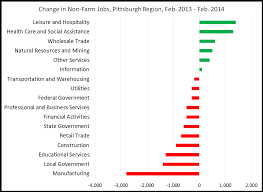 pittsburgh s future pittsburgh is losing both jobs and population the sector that created the largest number of new jobs over the past year is leisure and hospitality while 1 400 more jobs in the leisure and hospitality