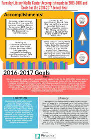 farnsley middle library annual reports libguides at goals and accomplishments