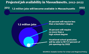 projected jobs not to require college degree study finds according to the dukakis center for urban and regional policy 1 2 million jobs will become