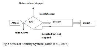 Phd thesis in intrusion detection system   plar biz
