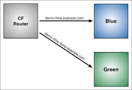 Using <b>Blue</b>-<b>Green</b> Deployment to Reduce Downtime and Risk ...