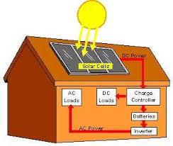 energy-use-reduction