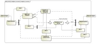logical architecture model development   sebokillustration of a scenario  activity diagram    sebok original