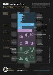 interesting infographics top 3 challenges b2b leaders face today obstacle 3 strengths weaknesses of b2b leaders