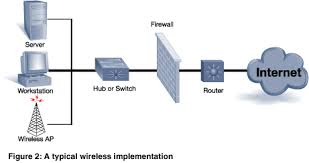use a vpn for wireless security networking content from windows figure 2 shows a network diagram of a typical wireless implementation the wireless ap behind the corporate firewall even after you spend tens of