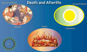 Death and Afterlife in Hinduism via Relatably.com