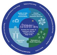 National Prevention Strategy: America's Plan For Better Health and ...