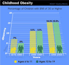 child obesity epidemic  research studies and factschildhood obesity bmi