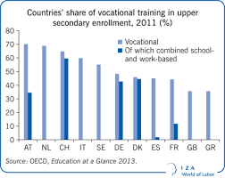 iza world of labor  does vocational training help young people  countries39 share of vocational training in upper secondary