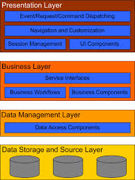 notes on enterprise software architecture     ii   serus    enterprise application architecture layers