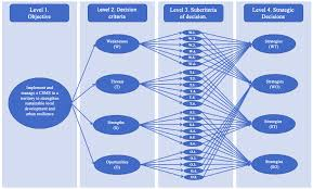 Design of Strategies for the Implementation and Management of a ...