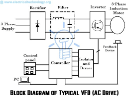 what are electrical drives  ac drives  dc drives  amp  vfd block diagram of ac drive  typical vfd