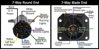 australian trailer plug and socket pinout wiring 7 pin flat Wiring 7 Pin Trailer Wiring Diagram wiring diagram for 7 prong trailer the wiring diagram pleasing pin round wiring 7 pin square trailer wiring diagram