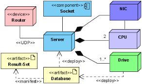 uml guide   a tutorial and referencediagram    deployment diagram