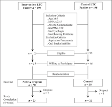 effects of nutritional intervention in long term care in korea flowchart of participant selection process note ltc long term care mna