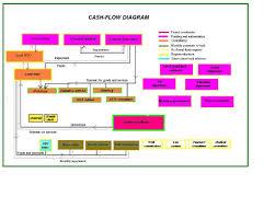 tcash flow diagram