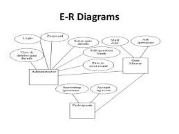 online quiz system project pptmy sql • edraw max    e r diagrams
