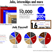 non tech majors face job search difficulties stanford daily caitlin go the stanford daily
