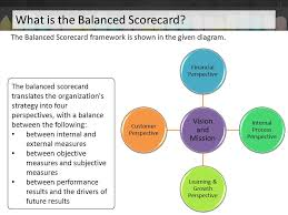 objective explain what is the balanced scorecard describe the    what is the balanced scorecard  the balanced scorecard framework is shown in the given diagram