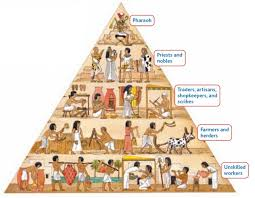Ancient Egypt for children   Egyptians homework help   Ancient     About