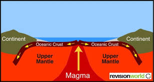Image result for CONstructive plate boundary
