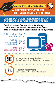 online school graduates speak out about experience new infographic highlights graduate survey results and graduation data from connections academy supported schools across the country