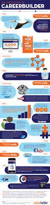 top best jobs infographics infographics net the evolution of career builder