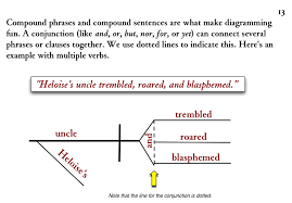 diagramming compound sentences   lessons   tes teachdiagramming sentences  conjunctions linking compound verbal phrases