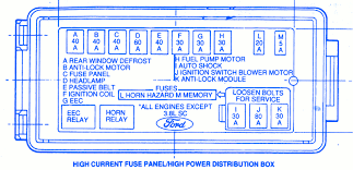 ford thunderbird super coupe fuse box block circuit breaker ford thunderbird super coupe 1990 fuse box block circuit breaker diagram