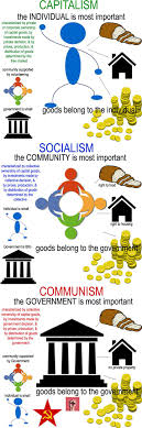 essay on communism capitalism and socialism   dissertation writing    essay papers on adoption