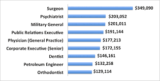 25 Highest-Paid Career Changes For You In 2015 | Oliver McGee PhD ... 9 Highest-Paid Careers in 2015