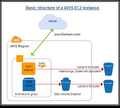diagram examples drawn using creately   createlyamazon web service architecture diagram