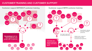 infographic training and its impact on customer service enable you might like