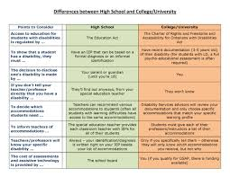 neuroscience section materials human resources comparison between high school and college
