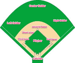 baseball field  take me out and baseball on pinterestlayout of a baseball field    the positions