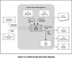 define scope   a guide to the project management body of    images