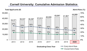 cornell university acceptance rate and admission statistics cornell university admission statistics