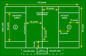 lacrosse   idaho falls youth lacrossemidfield line  divides the field into equal halves  the x centered on this line is where face offs take place  also  the proper number of players on each