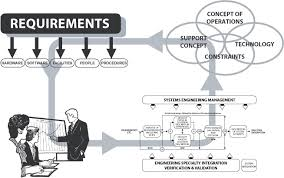 systems engineering training  systems engineering course   ppiview systems engineering diagram