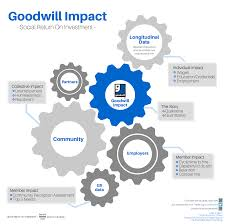 goodwill impact goodwill virginia screen shot 2016 06 02 at 12 01 13 pm